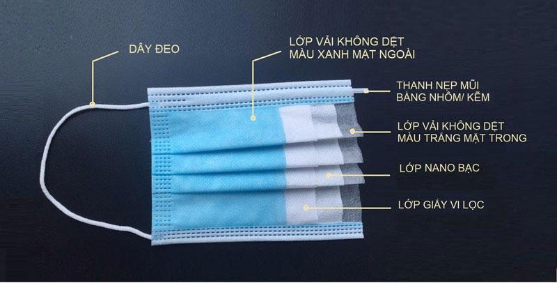 Cấu tạo khẩu trang diệt khuẩn