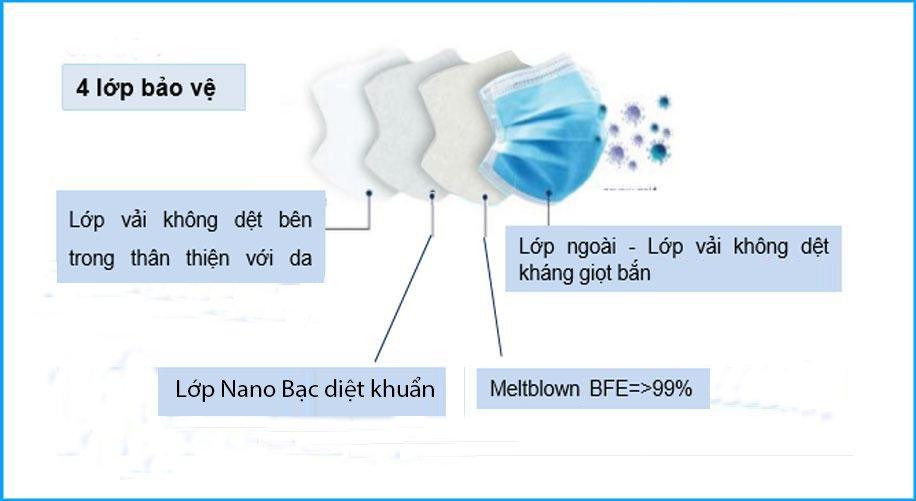Cấu tạo khẩu trang y tế kháng khuẩn